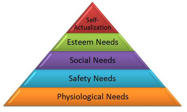 File:Maslow Needs Hierarchy.jpg